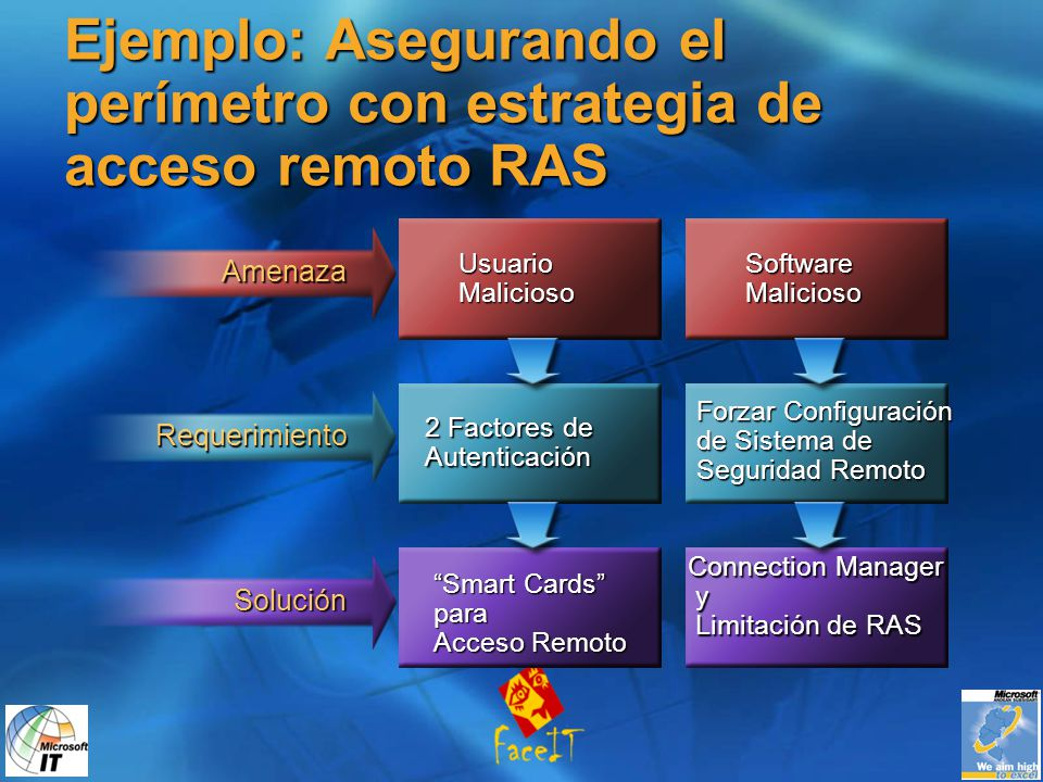 Ejemplo: Asegurando el perímetro con estrategia de acceso remoto RAS Usuario Malicioso Software Malicioso Amenaza 2 Factores de Autenticación Forzar Configuración de Sistema de Seguridad Remoto Requerimiento Smart Cards para Acceso Remoto Connection Manager y Limitación de RAS Solución