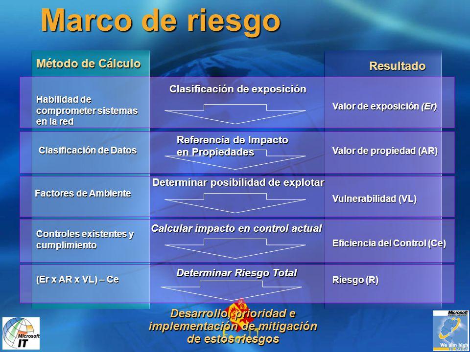 Marco de riesgo Clasificación de exposición Referencia de Impacto en Propiedades Determinar posibilidad de explotar Calcular impacto en control actual Resultado Método de Cálculo Factores de Ambiente Valor de exposición (Er) Valor de propiedad (AR) Vulnerabilidad (VL) Controles existentes y cumplimiento Eficiencia del Control (Ce) Riesgo (R) (Er x AR x VL) – Ce Clasificación de Datos Clasificación de Datos Habilidad de comprometer sistemas en la red Determinar Riesgo Total Desarrollo, prioridad e implementación de mitigación de estos riesgos