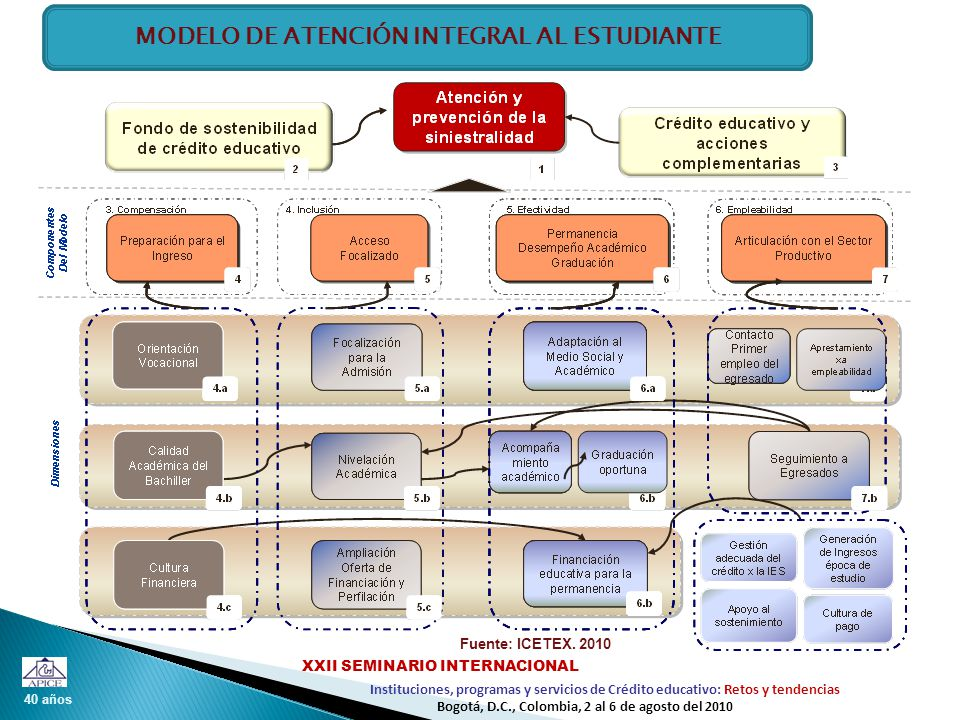 40 años Instituciones, programas y servicios de Crédito educativo: Retos y tendencias XXII SEMINARIO INTERNACIONAL Bogotá, D.C., Colombia, 2 al 6 de agosto del 2010 Fuente: ICETEX.