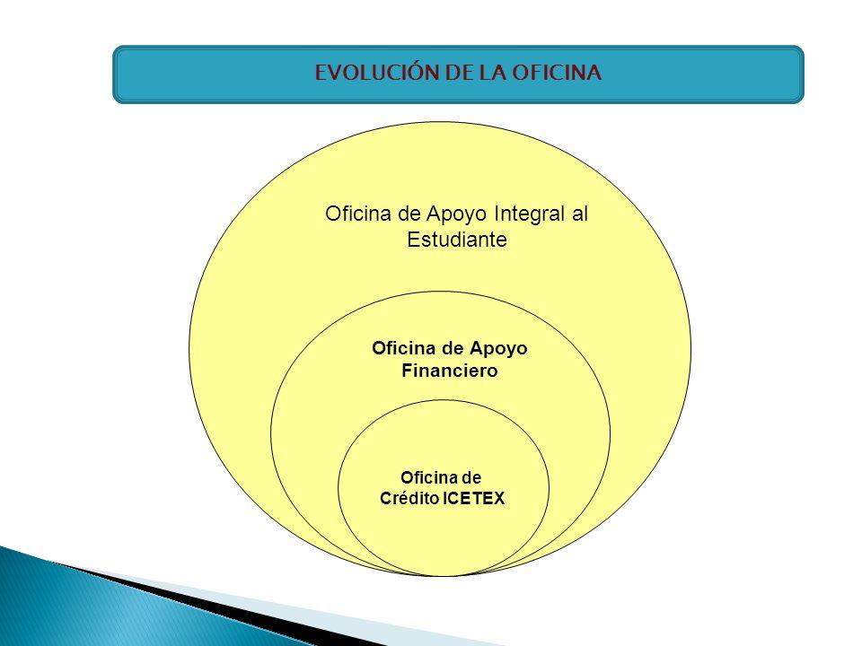 Oficina de Crédito ICETEX Oficina de Apoyo Financiero Oficina de Apoyo Integral al Estudiante EVOLUCIÓN DE LA OFICINA