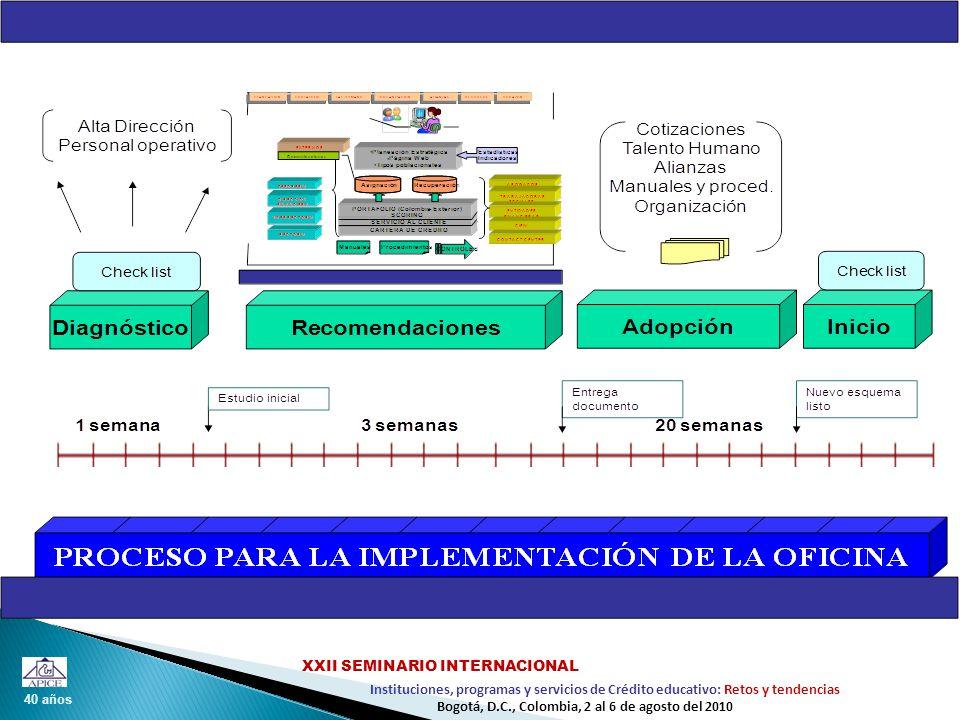 40 años Instituciones, programas y servicios de Crédito educativo: Retos y tendencias XXII SEMINARIO INTERNACIONAL Bogotá, D.C., Colombia, 2 al 6 de agosto del 2010
