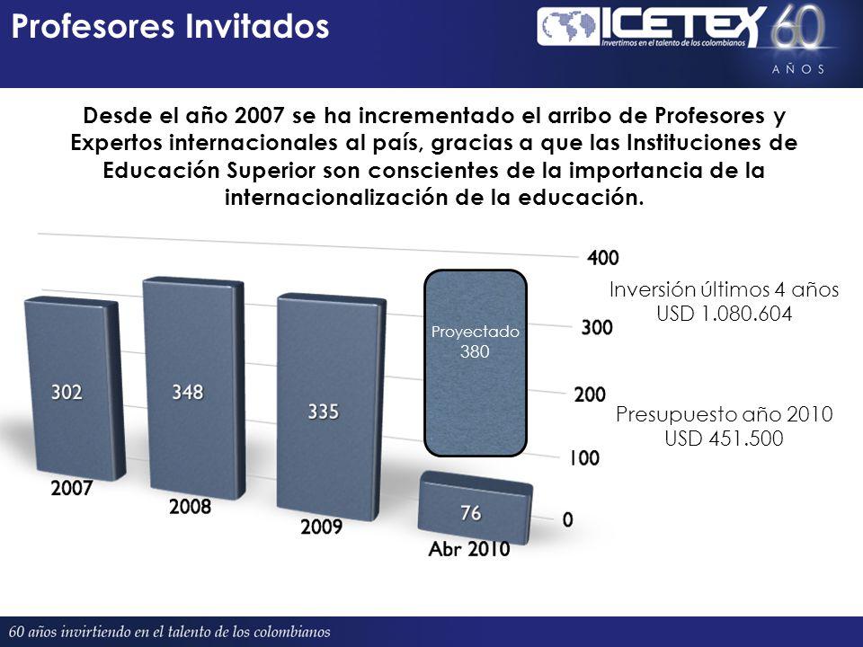 Profesores Invitados Proyectado 380 Desde el año 2007 se ha incrementado el arribo de Profesores y Expertos internacionales al país, gracias a que las Instituciones de Educación Superior son conscientes de la importancia de la internacionalización de la educación.