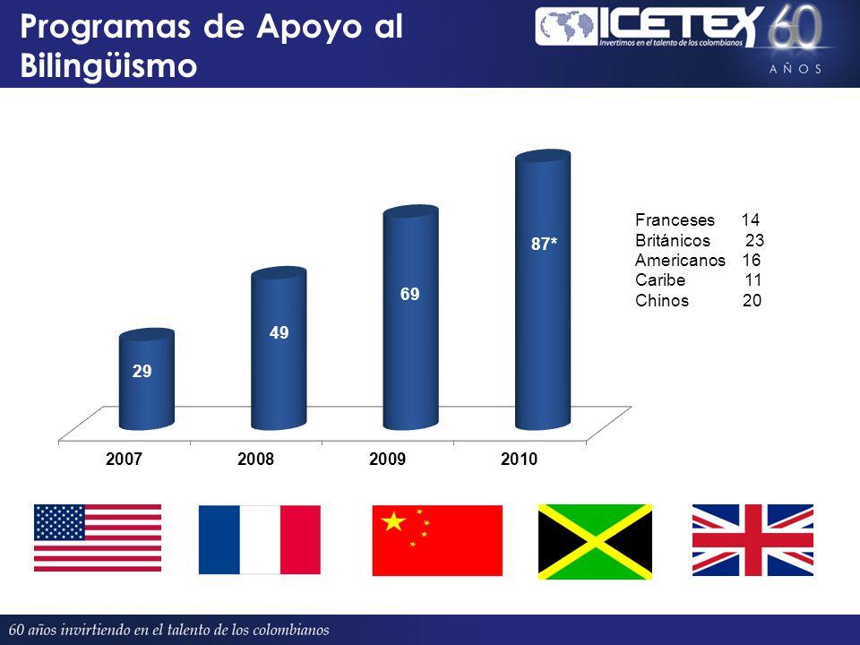 Programas de Apoyo al Bilingüismo Proyectado 380 Franceses 14 Británicos 23 Americanos 16 Caribe 11 Chinos 20