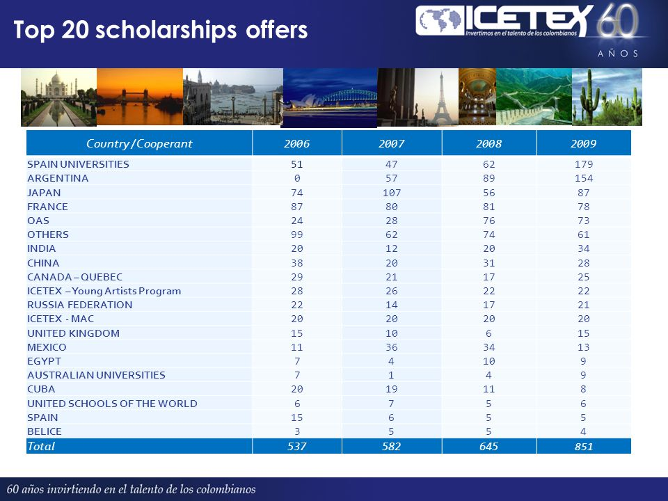 Top 20 scholarships offers Country / Cooperant 2006200720082009 SPAIN UNIVERSITIES 514762179 ARGENTINA 05789154 JAPAN 741075687 FRANCE 87808178 OAS 24287673 OTHERS 99627461 INDIA 20122034 CHINA 38203128 CANADA – QUEBEC 29211725 ICETEX – Young Artists Program 282622 RUSSIA FEDERATION 22141721 ICETEX - MAC 20 UNITED KINGDOM 1510615 MEXICO 11363413 EGYPT 74109 AUSTRALIAN UNIVERSITIES 7149 CUBA 2019118 UNITED SCHOOLS OF THE WORLD 6756 SPAIN 15655 BELICE 3554 Total 537582645 851