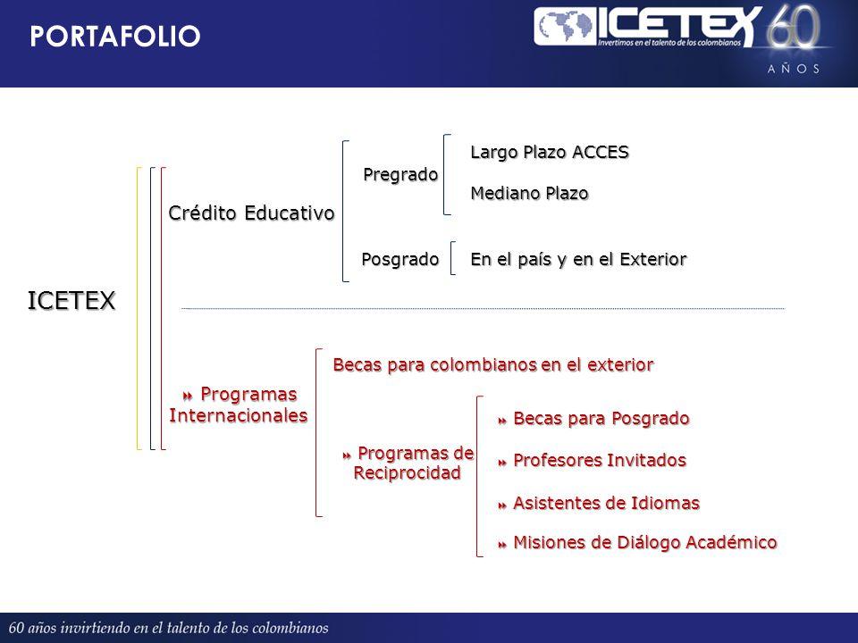 PORTAFOLIO Crédito Educativo Programas Internacionales Programas Internacionales Pregrado Posgrado Largo Plazo ACCES Mediano Plazo En el país y en el Exterior Becas para colombianos en el exterior Programas de Reciprocidad Programas de Reciprocidad Becas para Posgrado Becas para Posgrado Profesores Invitados Profesores Invitados Asistentes de Idiomas Asistentes de Idiomas Misiones de Diálogo Académico Misiones de Diálogo Académico ICETEX