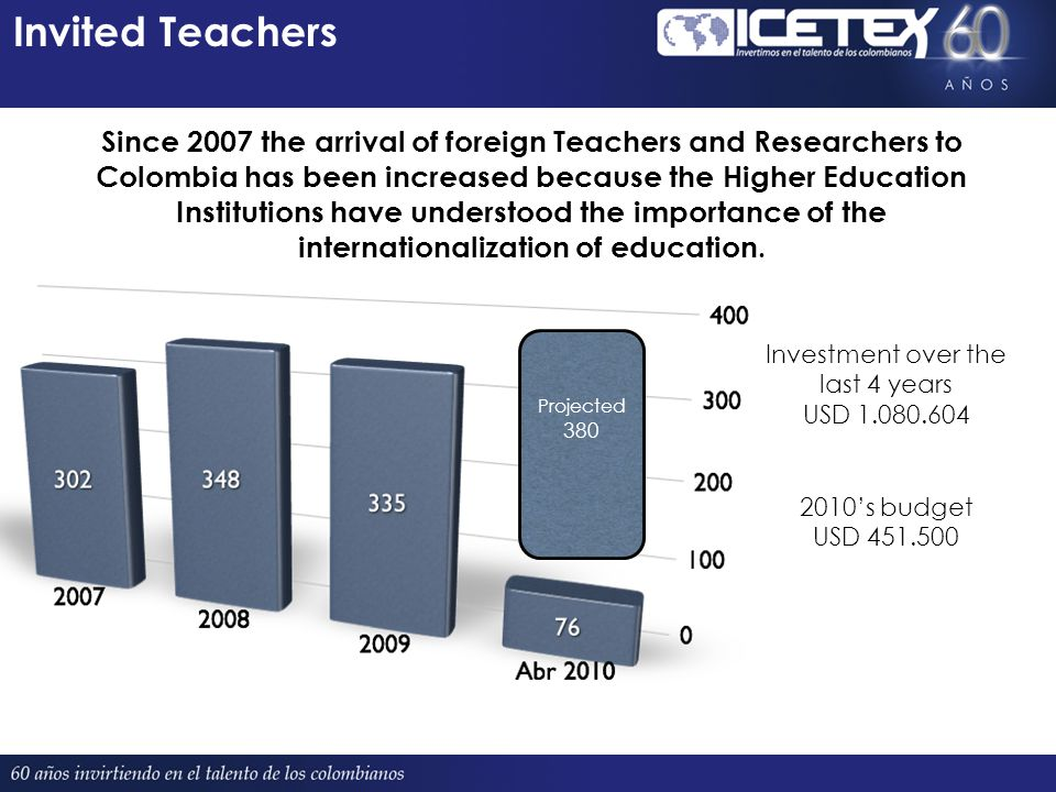 Invited Teachers Projected 380 Since 2007 the arrival of foreign Teachers and Researchers to Colombia has been increased because the Higher Education Institutions have understood the importance of the internationalization of education.