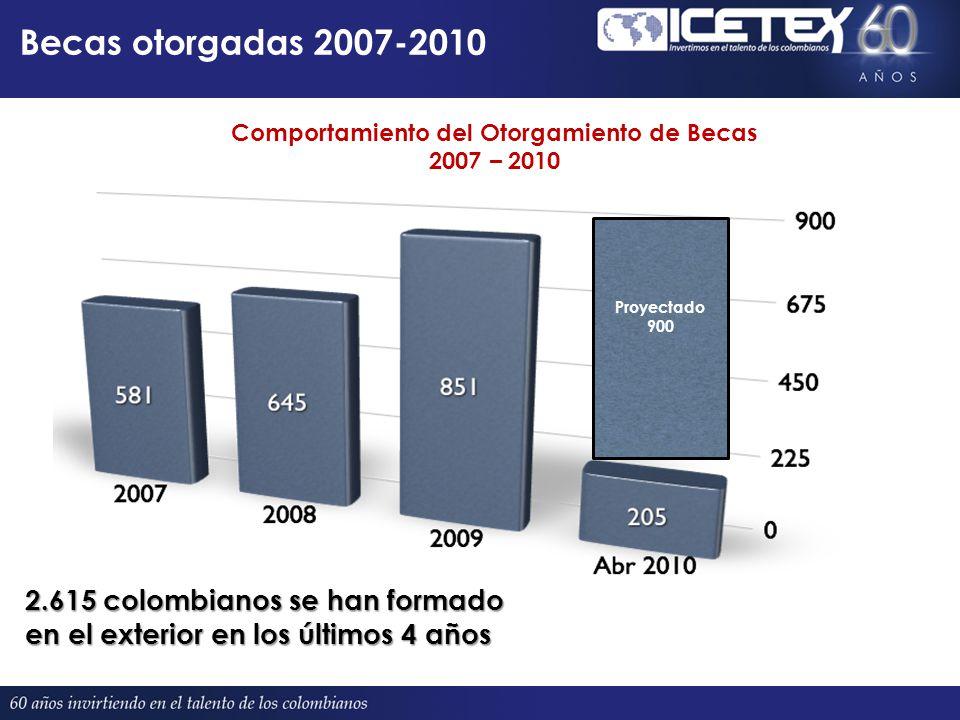 Mayores oferentes de becas País / Oferente 2006200720082009 UNIVERSIDADES ESPAÑA (Convenios) 514762179 ARGENTINA 05789154 JAPON 741075687 FRANCIA (Asistentes de Idiomas + CESMAT) 87808178 OEA 24287673 OTROS (Cuba, Israel, Suecia, Suiza, Bélgica) 99627461 INDIA 20122034 CHINA 38203128 CANADA - QUEBEC 29211725 ICETEX - ARTISTAS Jóvenes Talentos 282622 FEDERACION DE RUSIA 22141721 ICETEX – Colegio Mayor MAC, España 20 GRAN BRETAÑA 1510615 MEXICO 11363413 EGIPTO 74109 UNIVERSIDADES AUSTRALIA (Convenios) 7149 CUBA 2019118 COLEGIOS DEL MUNDO UNIDO 6756 ESPAÑA (BBVA y Gobierno de España) 15655 BELICE 3554 537582645851