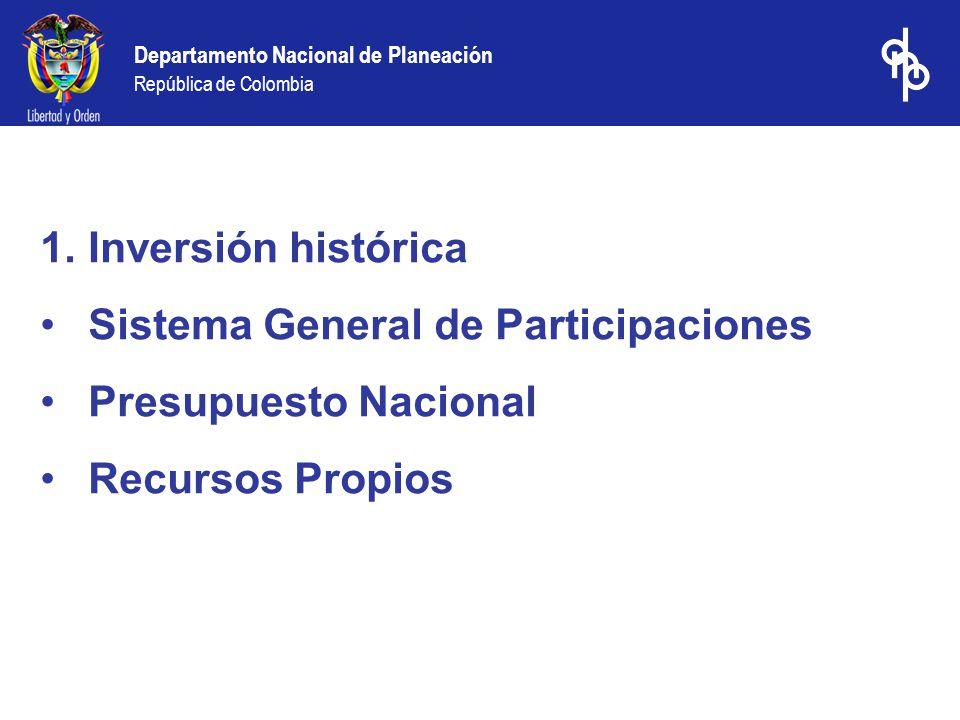 Departamento Nacional de Planeación República de Colombia 1.Inversión histórica Sistema General de Participaciones Presupuesto Nacional Recursos Propios