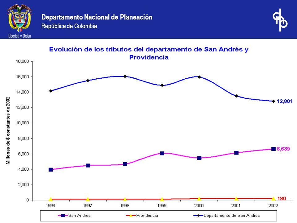 PRESUPUESTO GENERAL DE LA NACION 2004 Regionalización Preliminar e Indicativa de la Inversión Departamento de San Andrés y Providencia (Miles de Pesos Corrientes)