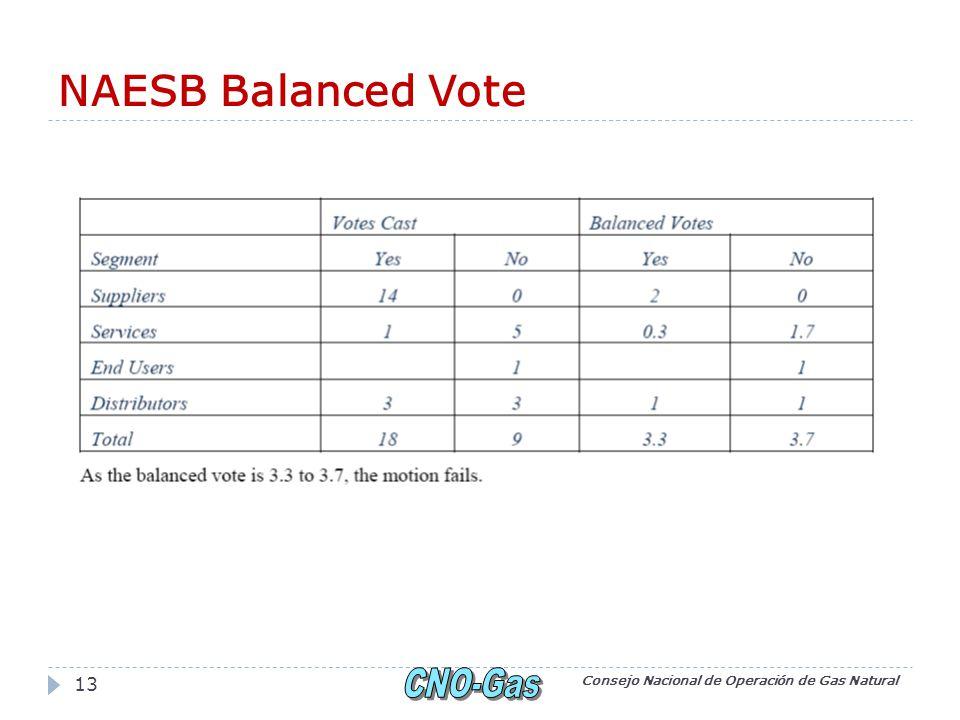 NAESB Balanced Vote Consejo Nacional de Operación de Gas Natural 13