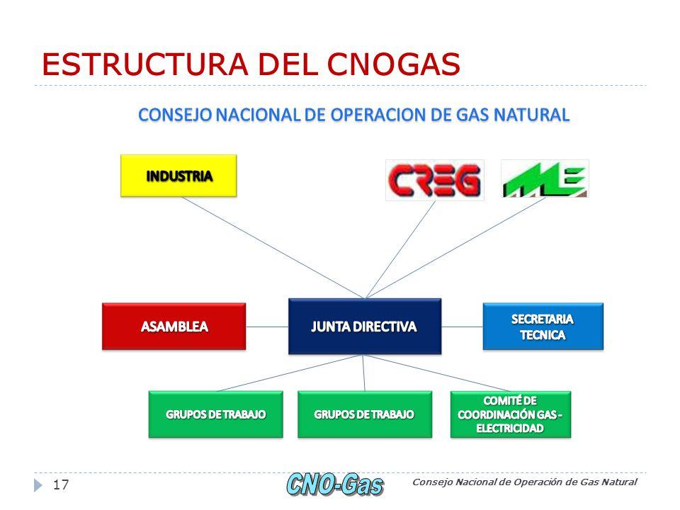 ESTRUCTURA DEL CNOGAS Consejo Nacional de Operación de Gas Natural 17