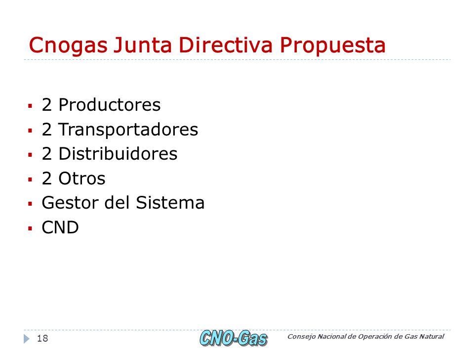 Cnogas Junta Directiva Propuesta 2 Productores 2 Transportadores 2 Distribuidores 2 Otros Gestor del Sistema CND Consejo Nacional de Operación de Gas