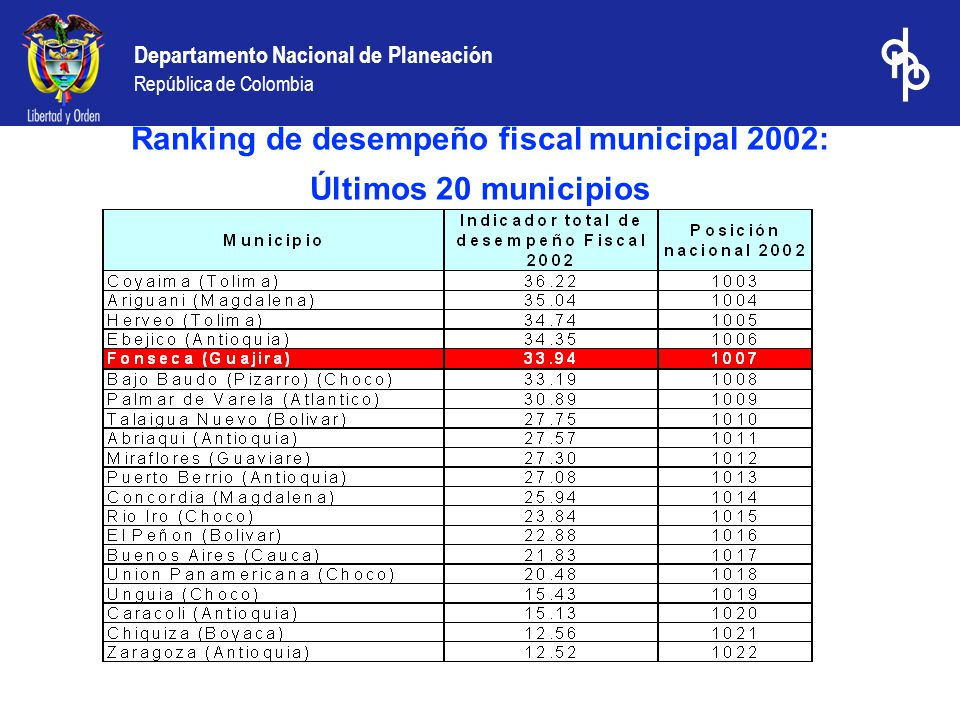 Departamento Nacional de Planeación República de Colombia Ranking de desempeño fiscal municipal 2002: Últimos 20 municipios