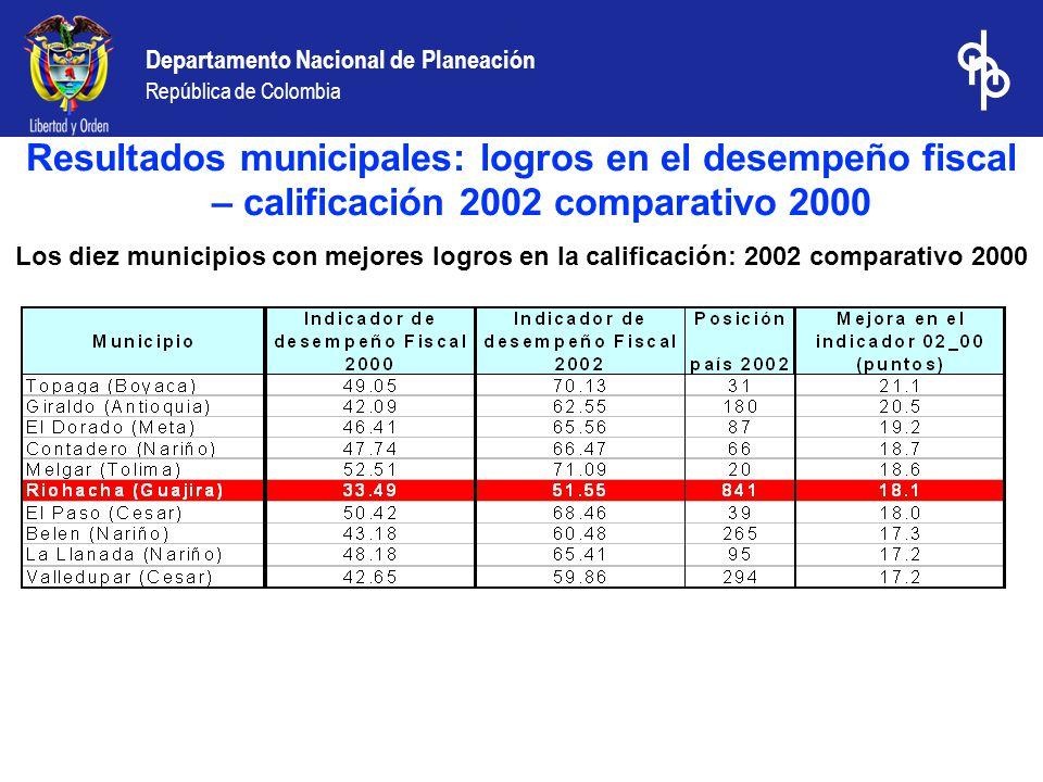 Departamento Nacional de Planeación República de Colombia Los diez municipios con mejores logros en la calificación: 2002 comparativo 2000 Resultados municipales: logros en el desempeño fiscal – calificación 2002 comparativo 2000