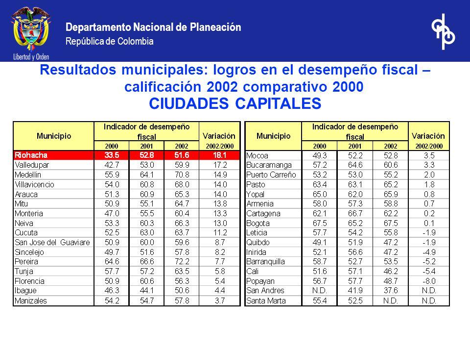 Departamento Nacional de Planeación República de Colombia CIUDADES CAPITALES Resultados municipales: logros en el desempeño fiscal – calificación 2002 comparativo 2000