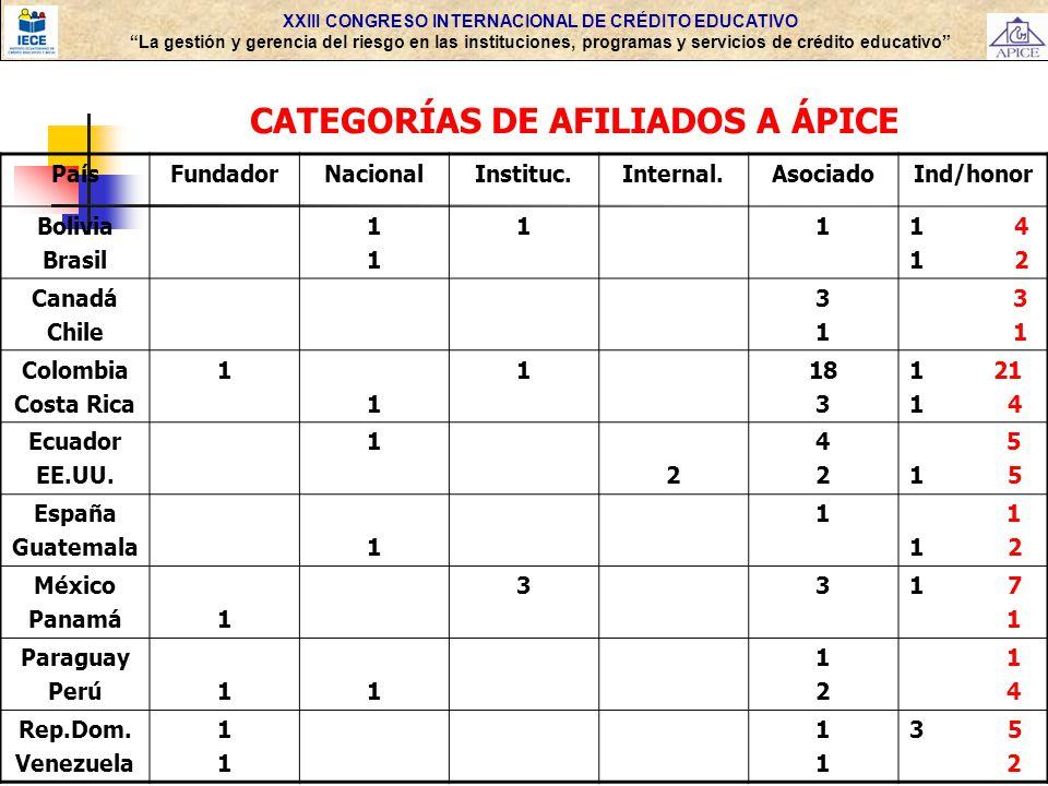 XXIII CONGRESO INTERNACIONAL DE CRÉDITO EDUCATIVO La gestión y gerencia del riesgo en las instituciones, programas y servicios de crédito educativo CATEGORÍAS DE AFILIADOS A ÁPICE PaísFundadorNacionalInstituc.Internal.AsociadoInd/honor Bolivia Brasil 1111 111 4 1 2 Canadá Chile 3131 3 1 Colombia Costa Rica 1 1 118 3 1 21 1 4 Ecuador EE.UU.