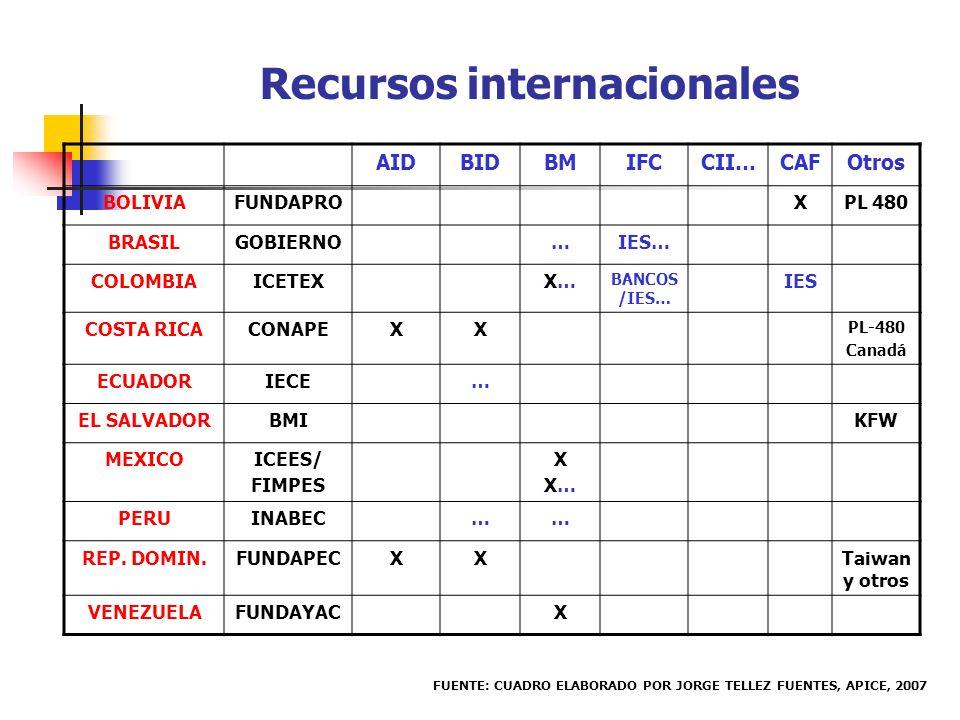 AIDBIDBMIFCCII…CAFOtros BOLIVIAFUNDAPROXPL 480 BRASILGOBIERNO…IES… COLOMBIAICETEXX…X… BANCOS /IES… IES COSTA RICACONAPEXX PL-480 Canadá ECUADORIECE… EL SALVADORBMIKFW MEXICOICEES/ FIMPES XX…XX… PERUINABEC…… REP.
