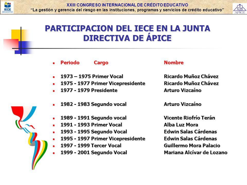 XXIII CONGRESO INTERNACIONAL DE CRÉDITO EDUCATIVO La gestión y gerencia del riesgo en las instituciones, programas y servicios de crédito educativo PARTICIPACION DEL IECE EN LA JUNTA DIRECTIVA DE ÁPICE Periodo CargoNombre Periodo CargoNombre 1973 – 1975 Primer VocalRicardo Muñoz Chávez 1973 – 1975 Primer VocalRicardo Muñoz Chávez 1975 - 1977 Primer VicepresidenteRicardo Muñoz Chávez 1975 - 1977 Primer VicepresidenteRicardo Muñoz Chávez 1977 - 1979 PresidenteArturo Vizcaíno 1977 - 1979 PresidenteArturo Vizcaíno 1982 - 1983 Segundo vocalArturo Vizcaíno 1982 - 1983 Segundo vocalArturo Vizcaíno 1989 - 1991 Segundo vocalVicente Riofrío Terán 1989 - 1991 Segundo vocalVicente Riofrío Terán 1991 - 1993 Primer VocalAlba Luz Mora 1991 - 1993 Primer VocalAlba Luz Mora 1993 - 1995 Segundo VocalEdwin Salas Cárdenas 1993 - 1995 Segundo VocalEdwin Salas Cárdenas 1995 - 1997 Primer VicepresidenteEdwin Salas Cárdenas 1995 - 1997 Primer VicepresidenteEdwin Salas Cárdenas 1997 - 1999 Tercer VocalGuillermo Mora Palacio 1997 - 1999 Tercer VocalGuillermo Mora Palacio 1999 - 2001 Segundo VocalMariana Alcívar de Lozano 1999 - 2001 Segundo VocalMariana Alcívar de Lozano