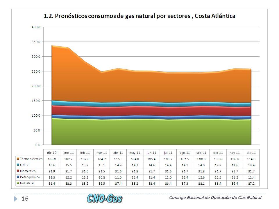 Consejo Nacional de Operación de Gas Natural 16