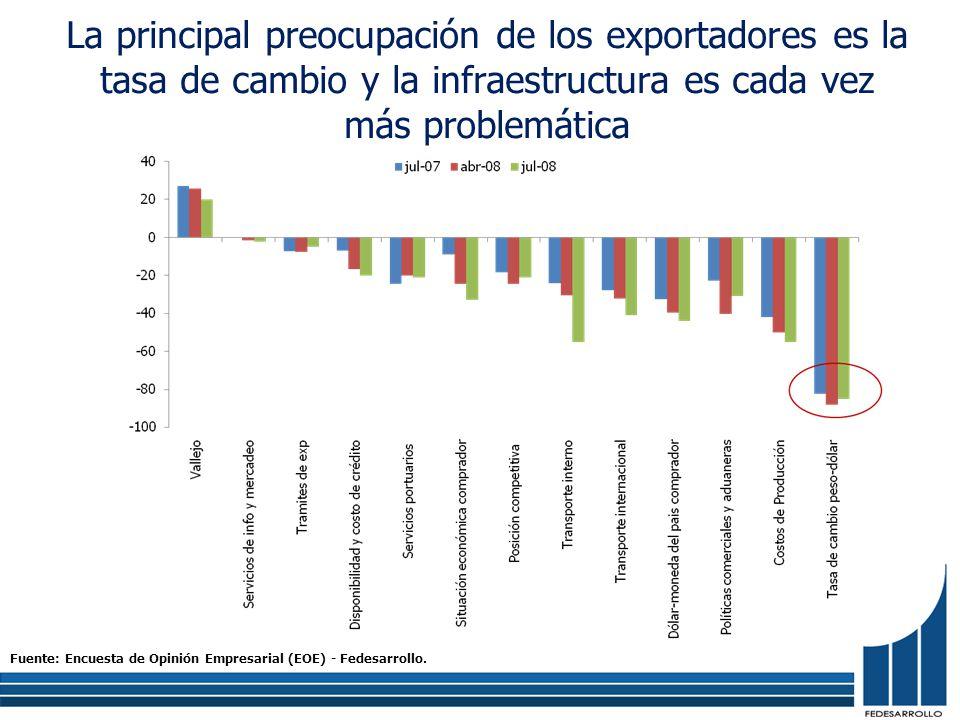 La principal preocupación de los exportadores es la tasa de cambio y la infraestructura es cada vez más problemática Fuente: Encuesta de Opinión Empresarial (EOE) - Fedesarrollo.