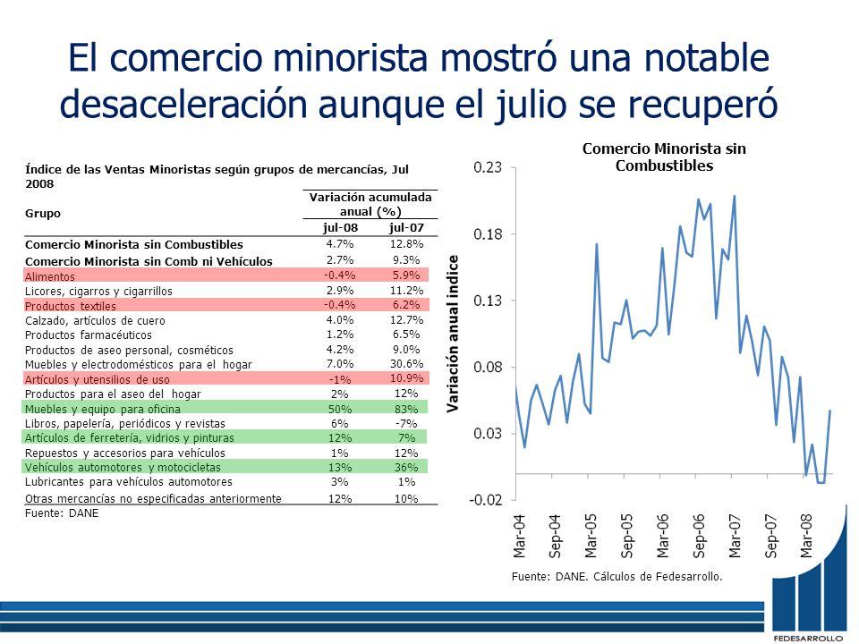 Índice de las Ventas Minoristas según grupos de mercancías, Jul 2008 Grupo Variación acumulada anual (%) jul-08jul-07 Comercio Minorista sin Combustibles 4.7%12.8% Comercio Minorista sin Comb ni Vehículos 2.7%9.3% Alimentos -0.4%5.9% Licores, cigarros y cigarrillos 2.9%11.2% Productos textiles -0.4%6.2% Calzado, artículos de cuero 4.0%12.7% Productos farmacéuticos 1.2%6.5% Productos de aseo personal, cosméticos 4.2%9.0% Muebles y electrodomésticos para el hogar 7.0%30.6% Artículos y utensilios de uso-1% 10.9% Productos para el aseo del hogar2% 12% Muebles y equipo para oficina50%83% Libros, papelería, periódicos y revistas6%-7% Artículos de ferretería, vidrios y pinturas12%7% Repuestos y accesorios para vehículos1%12% Vehículos automotores y motocicletas13%36% Lubricantes para vehículos automotores3%1% Otras mercancías no especificadas anteriormente12%10% Fuente: DANE El comercio minorista mostró una notable desaceleración aunque el julio se recuperó Comercio Minorista sin Combustibles Fuente: DANE.