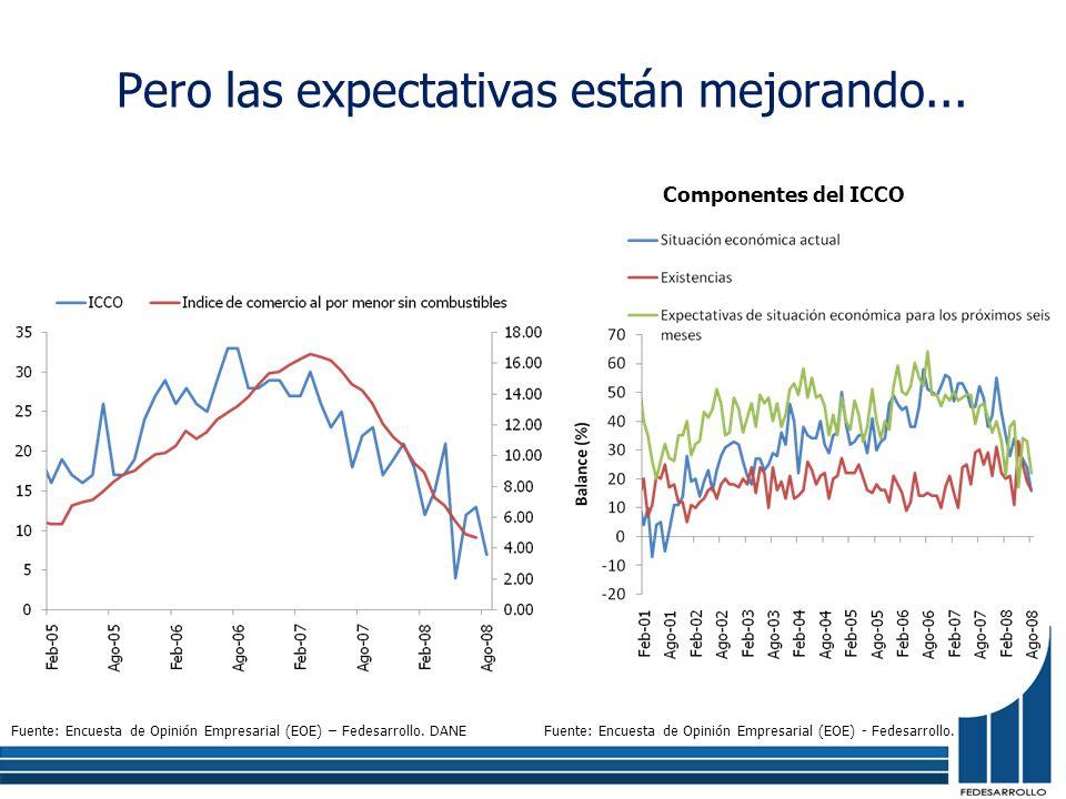 Pero las expectativas están mejorando... Fuente: Encuesta de Opinión Empresarial (EOE) – Fedesarrollo. DANE Componentes del ICCO Fuente: Encuesta de O