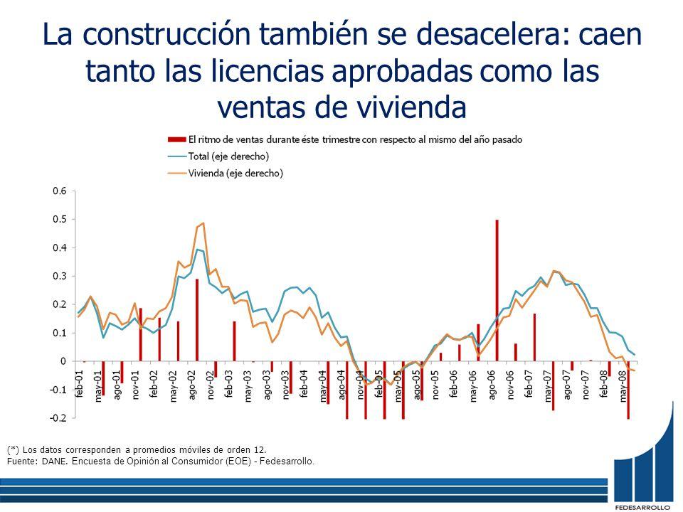 La construcción también se desacelera: caen tanto las licencias aprobadas como las ventas de vivienda (*) Los datos corresponden a promedios móviles de orden 12.