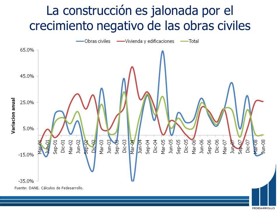 La construcción es jalonada por el crecimiento negativo de las obras civiles Fuente: DANE. Cálculos de Fedesarrollo.