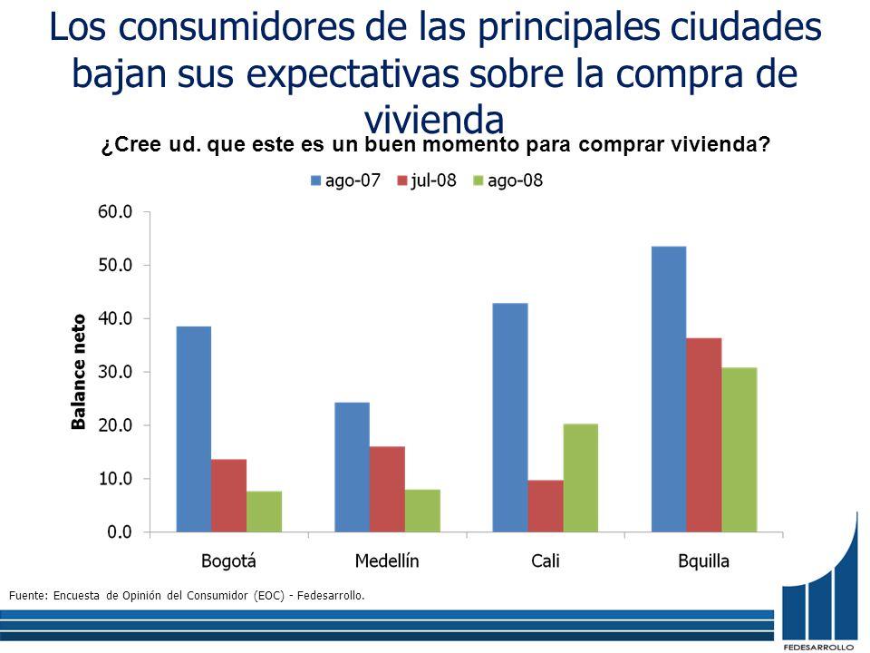 Los consumidores de las principales ciudades bajan sus expectativas sobre la compra de vivienda ¿Cree ud. que este es un buen momento para comprar viv