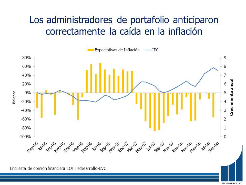 Encuesta de opinión financiera EOF Fedesarrollo-BVC Los administradores de portafolio anticiparon correctamente la caída en la inflación