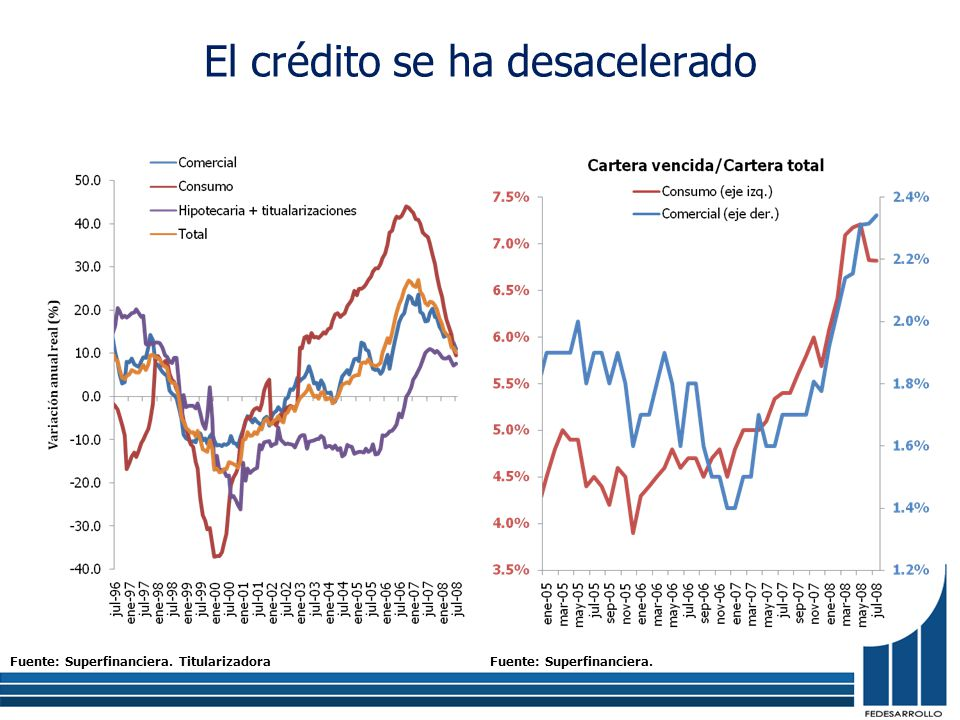 El crédito se ha desacelerado Fuente: Superfinanciera. TitularizadoraFuente: Superfinanciera.