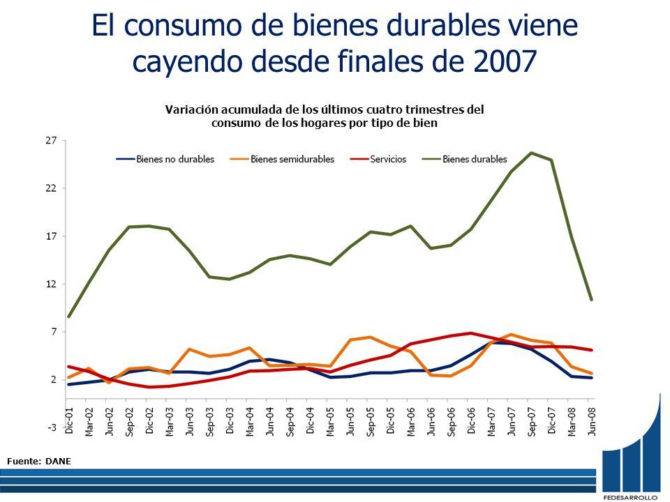 El consumo de bienes durables viene cayendo desde finales de 2007 Variación acumulada de los últimos cuatro trimestres del consumo de los hogares por tipo de bien Fuente: DANE