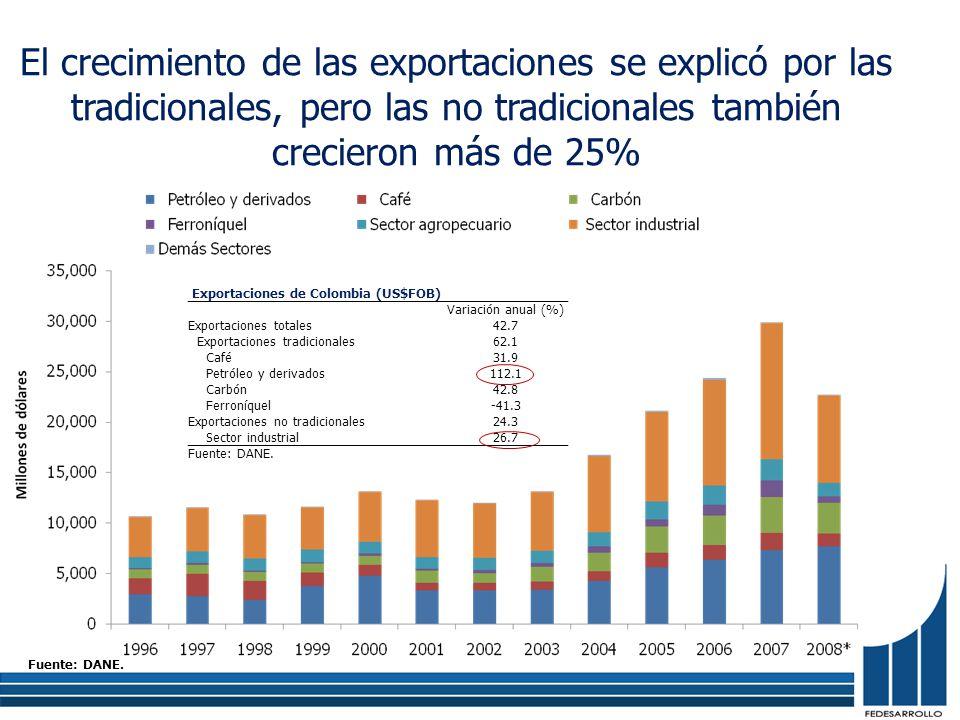 El crecimiento de las exportaciones se explicó por las tradicionales, pero las no tradicionales también crecieron más de 25% Exportaciones de Colombia