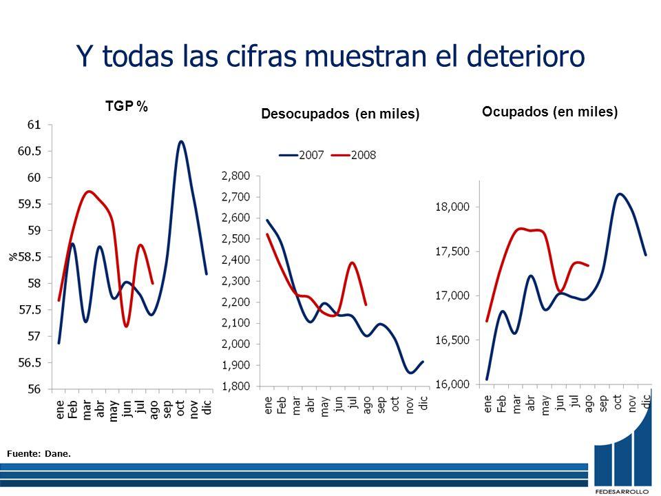 Y todas las cifras muestran el deterioro Ocupados (en miles) Desocupados (en miles) Fuente: Dane. TGP %