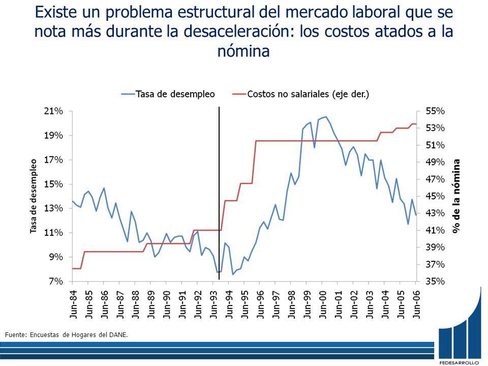 Existe un problema estructural del mercado laboral que se nota más durante la desaceleración: los costos atados a la nómina Fuente: Encuestas de Hogar