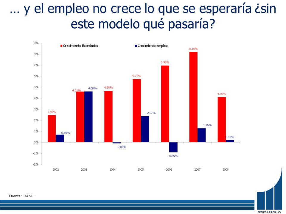 … y el empleo no crece lo que se esperaría ¿sin este modelo qué pasaría? Fuente: DANE.