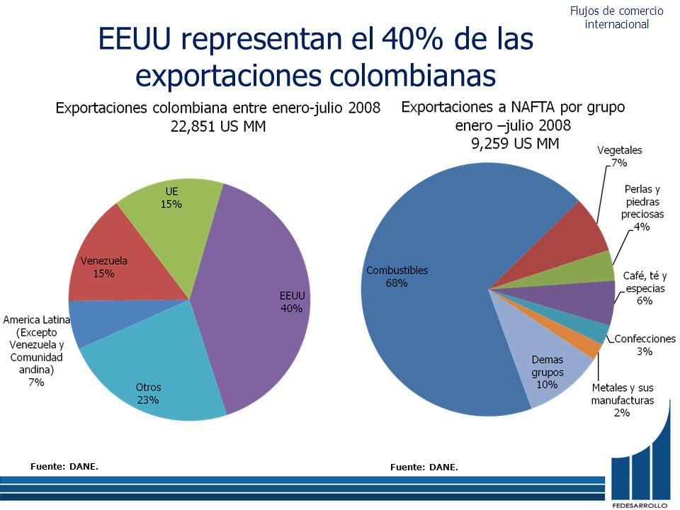 EEUU representan el 40% de las exportaciones colombianas Fuente: DANE. Flujos de comercio internacional