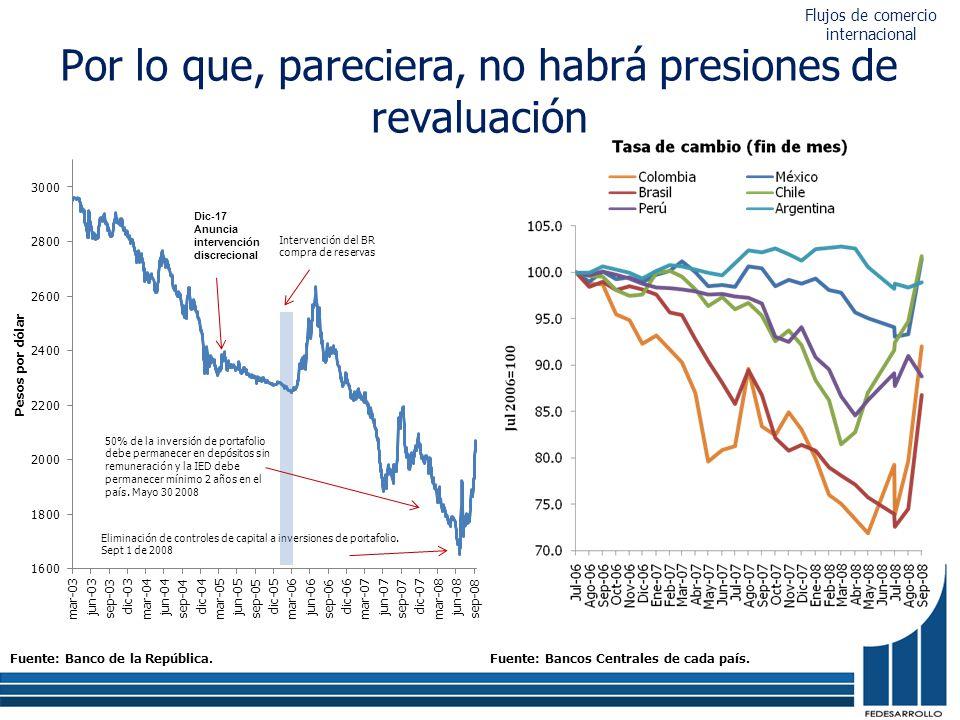 Por lo que, pareciera, no habrá presiones de revaluación Fuente: Banco de la República.Fuente: Bancos Centrales de cada país.