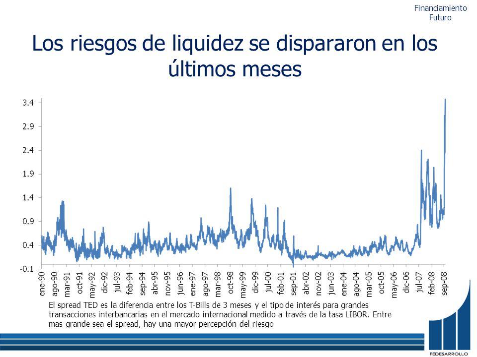 Los riesgos de liquidez se dispararon en los últimos meses Financiamiento Futuro El spread TED es la diferencia entre los T-Bills de 3 meses y el tipo de interés para grandes transacciones interbancarias en el mercado internacional medido a través de la tasa LIBOR.