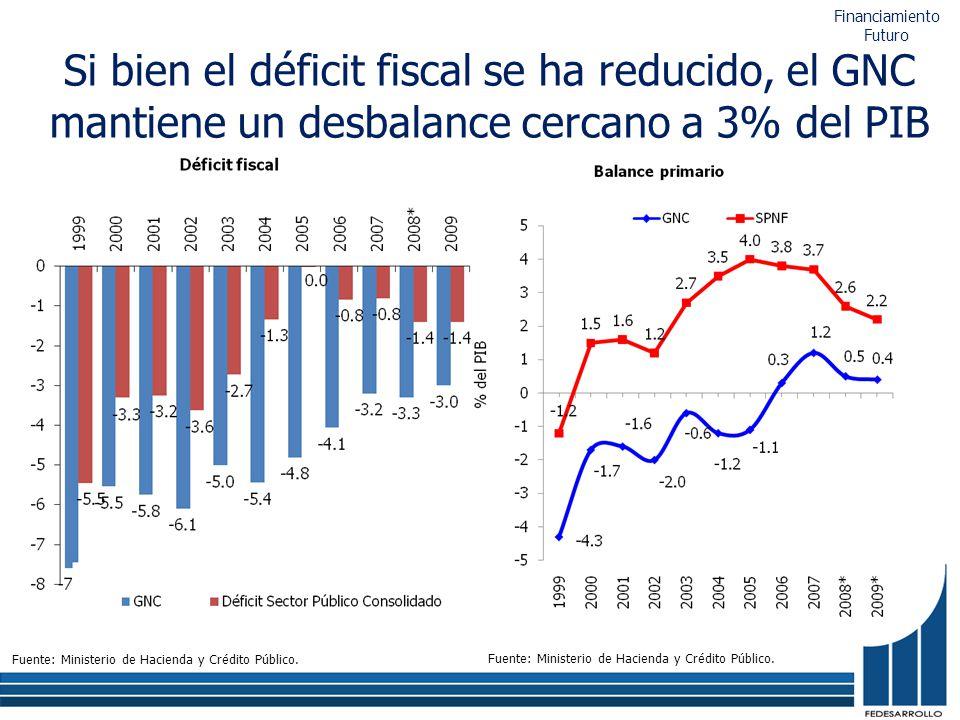 Si bien el déficit fiscal se ha reducido, el GNC mantiene un desbalance cercano a 3% del PIB Fuente: Ministerio de Hacienda y Crédito Público. Financi