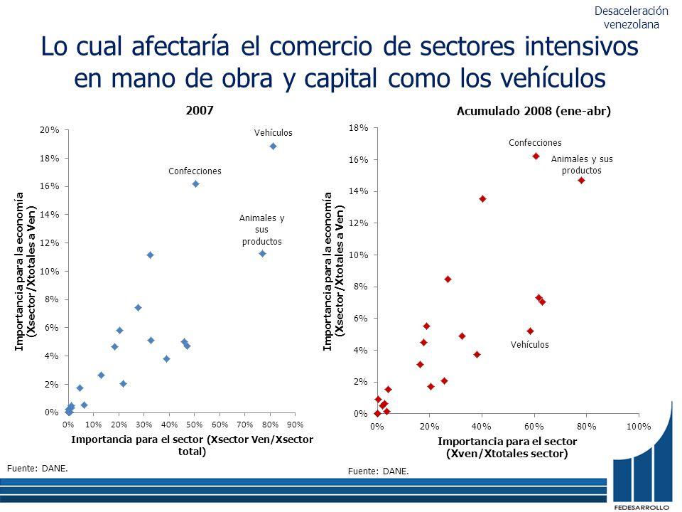 Lo cual afectaría el comercio de sectores intensivos en mano de obra y capital como los vehículos Fuente: DANE. 2007 Acumulado 2008 (ene-abr) Fuente: