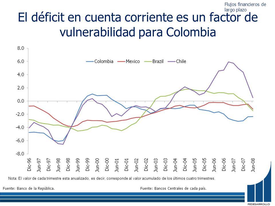 El déficit en cuenta corriente es un factor de vulnerabilidad para Colombia Fuente: Banco de la República.Fuente: Bancos Centrales de cada país. Nota: