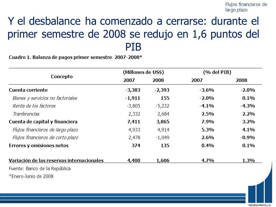 Cuadro 1. Balanza de pagos primer semestre 2007-2008* Concepto (Millones de US$)(% del PIB) 2007200820072008 Cuenta corriente-3,383-2,393-3.6%-2.0% Bi