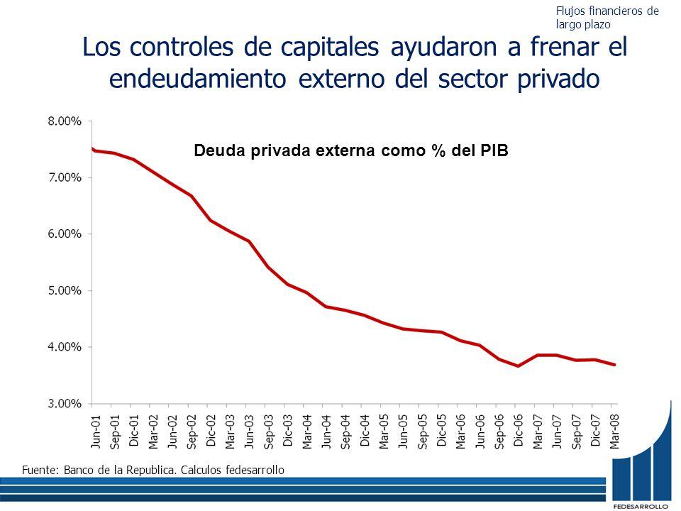 Los controles de capitales ayudaron a frenar el endeudamiento externo del sector privado Deuda privada externa como % del PIB Fuente: Banco de la Republica.