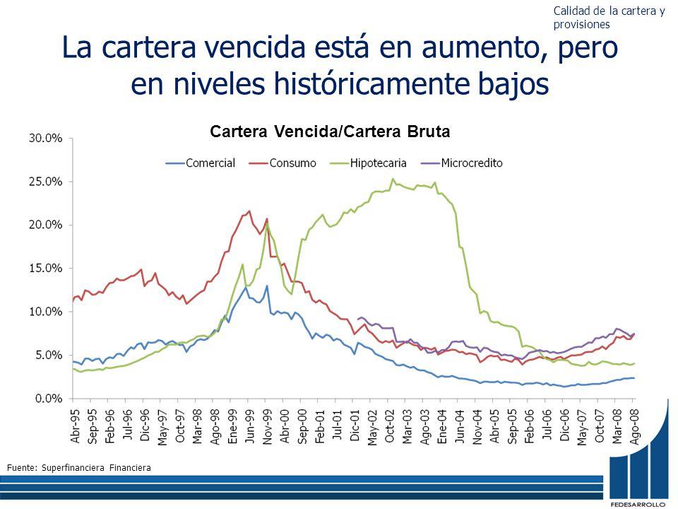 La cartera vencida está en aumento, pero en niveles históricamente bajos Cartera Vencida/Cartera Bruta Fuente: Superfinanciera Financiera Calidad de la cartera y provisiones