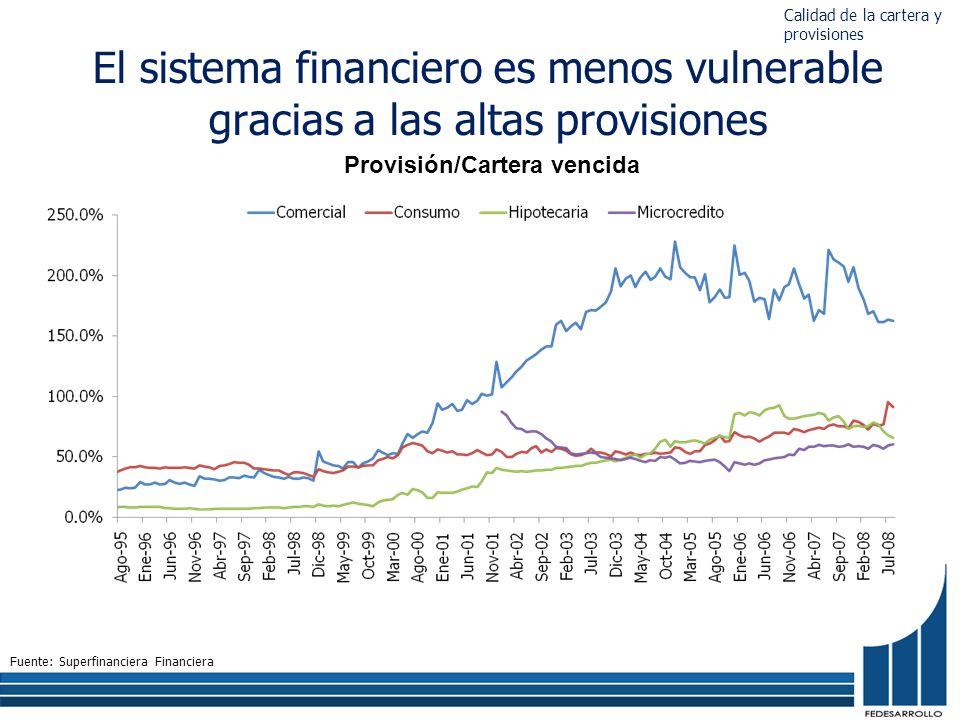 El sistema financiero es menos vulnerable gracias a las altas provisiones Provisión/Cartera vencida Fuente: Superfinanciera Financiera Calidad de la cartera y provisiones