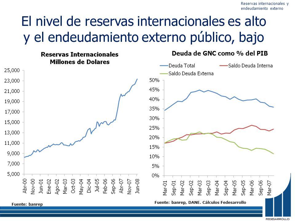 El nivel de reservas internacionales es alto y el endeudamiento externo público, bajo Deuda de GNC como % del PIB Fuente: banrep Fuente: banrep, DANE.
