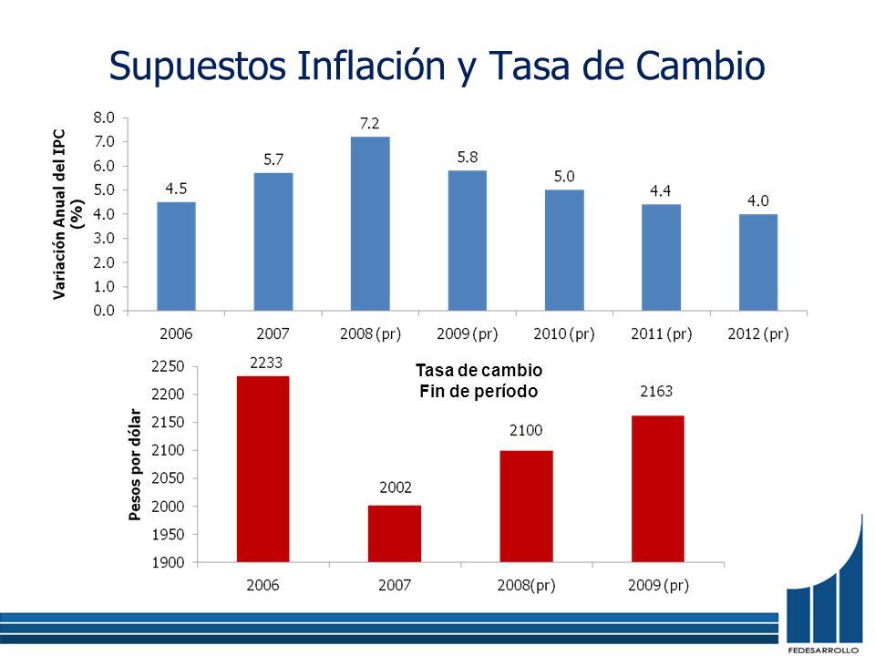 Supuestos Inflación y Tasa de Cambio Tasa de cambio Fin de período