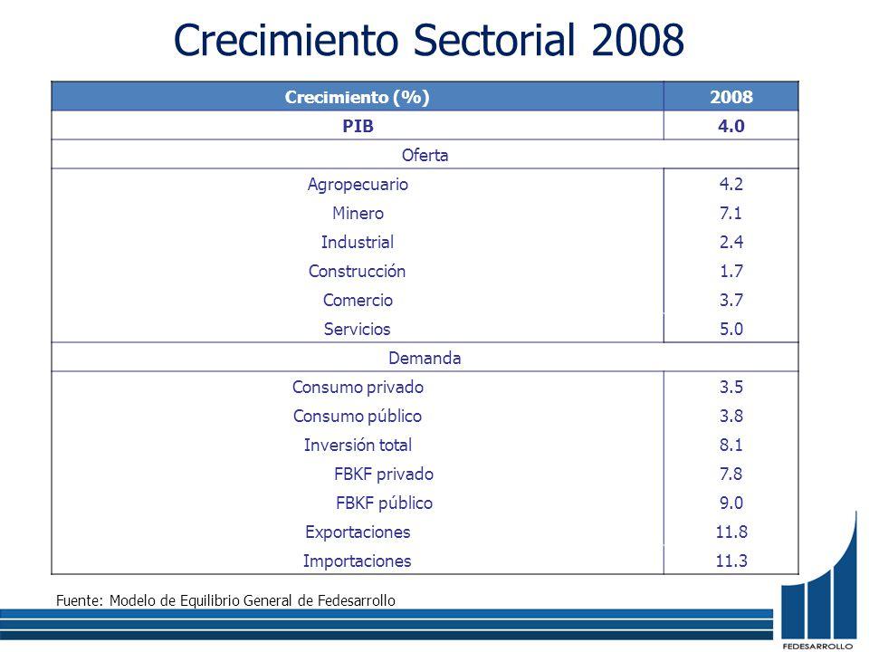 Crecimiento Sectorial 2008 Crecimiento (%)2008 PIB4.0 Oferta Agropecuario4.2 Minero7.1 Industrial2.4 Construcción1.7 Comercio3.7 Servicios5.0 Demanda Consumo privado3.5 Consumo público3.8 Inversión total8.1 FBKF privado7.8 FBKF público9.0 Exportaciones11.8 Importaciones11.3 Fuente: Modelo de Equilibrio General de Fedesarrollo