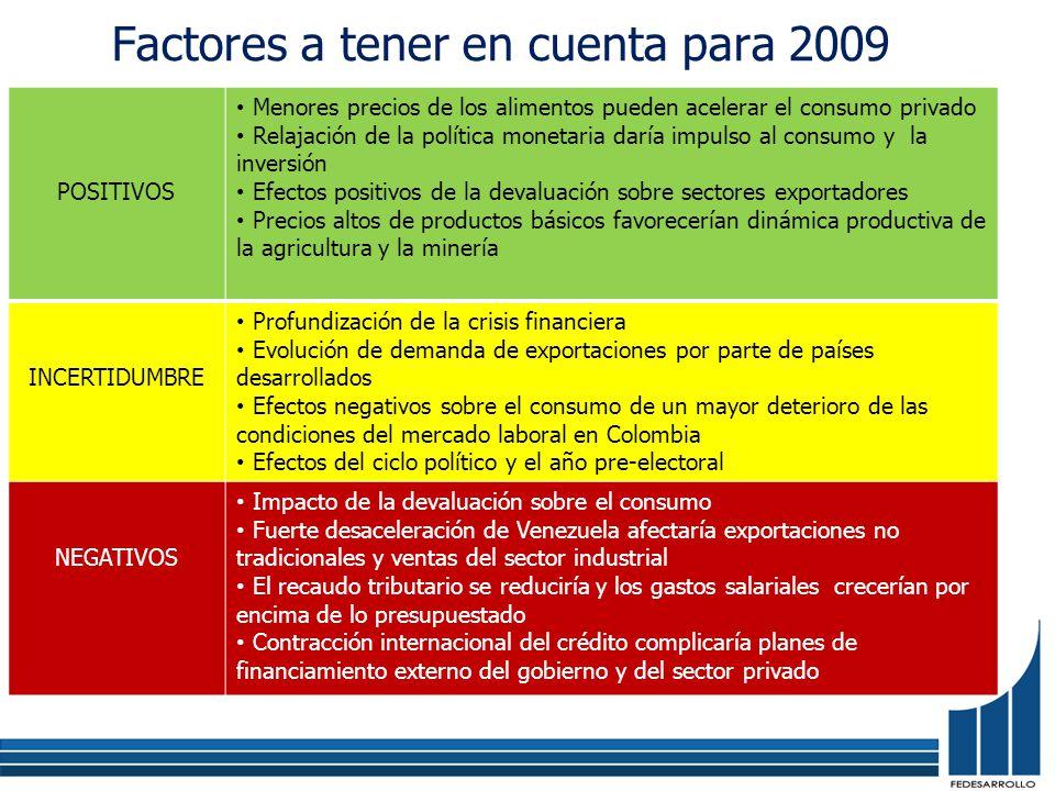 POSITIVOS Menores precios de los alimentos pueden acelerar el consumo privado Relajación de la política monetaria daría impulso al consumo y la inversión Efectos positivos de la devaluación sobre sectores exportadores Precios altos de productos básicos favorecerían dinámica productiva de la agricultura y la minería INCERTIDUMBRE Profundización de la crisis financiera Evolución de demanda de exportaciones por parte de países desarrollados Efectos negativos sobre el consumo de un mayor deterioro de las condiciones del mercado laboral en Colombia Efectos del ciclo político y el año pre-electoral NEGATIVOS Impacto de la devaluación sobre el consumo Fuerte desaceleración de Venezuela afectaría exportaciones no tradicionales y ventas del sector industrial El recaudo tributario se reduciría y los gastos salariales crecerían por encima de lo presupuestado Contracción internacional del crédito complicaría planes de financiamiento externo del gobierno y del sector privado Factores a tener en cuenta para 2009